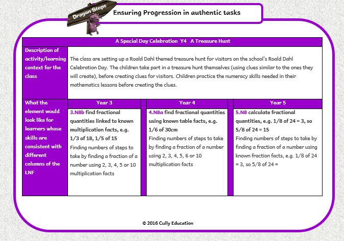 Planning Authentic Tasks