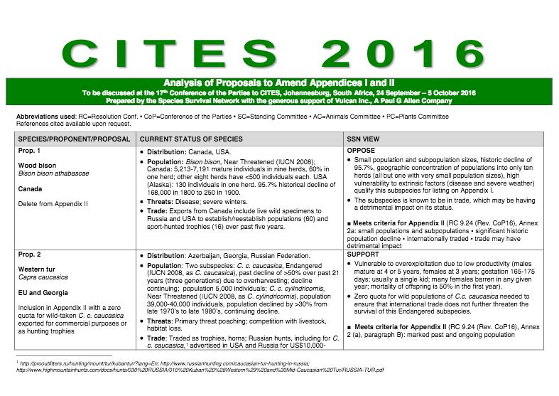 CITES 2016 CoP17 Appendices I & II proposals