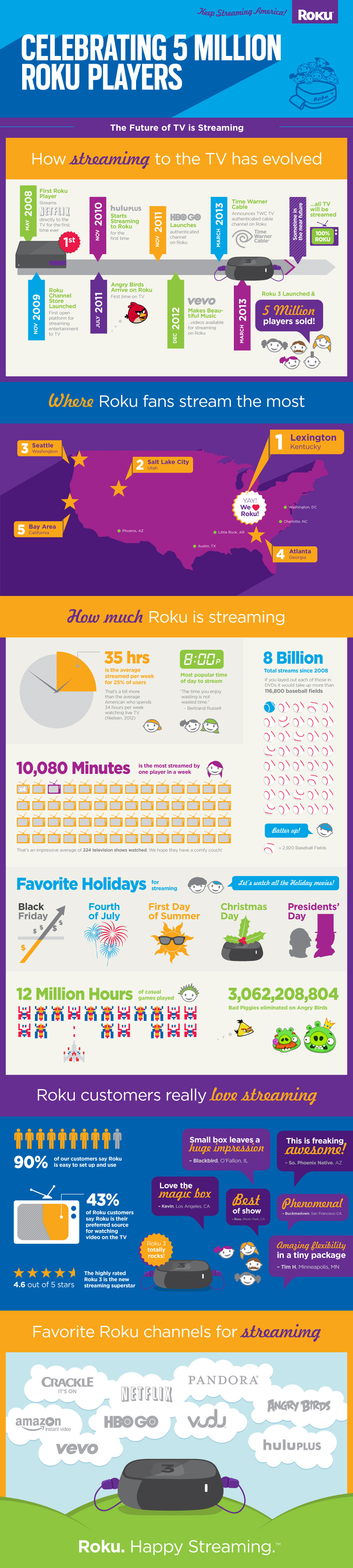 5-million-infographic