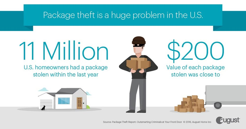 August-PackageTheft-Infographic-FINAL-BrokenUp-Social-FB-1.jpg