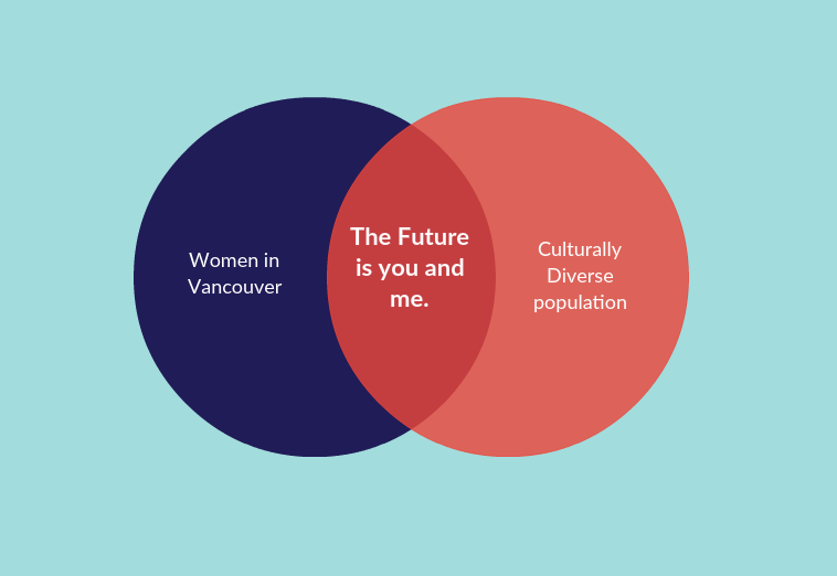 future-venndiagram