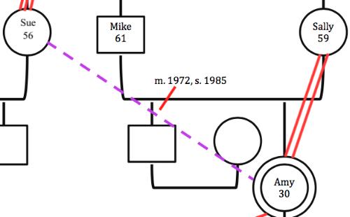 Figure 2: Distance