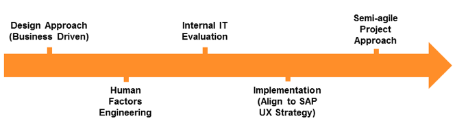 Diagram 1: UX Journey