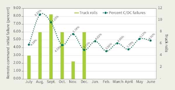 Graphic shows the percent of remote disconnect failures over one year compared to the number of necessary truck rolls to resolve an issue.