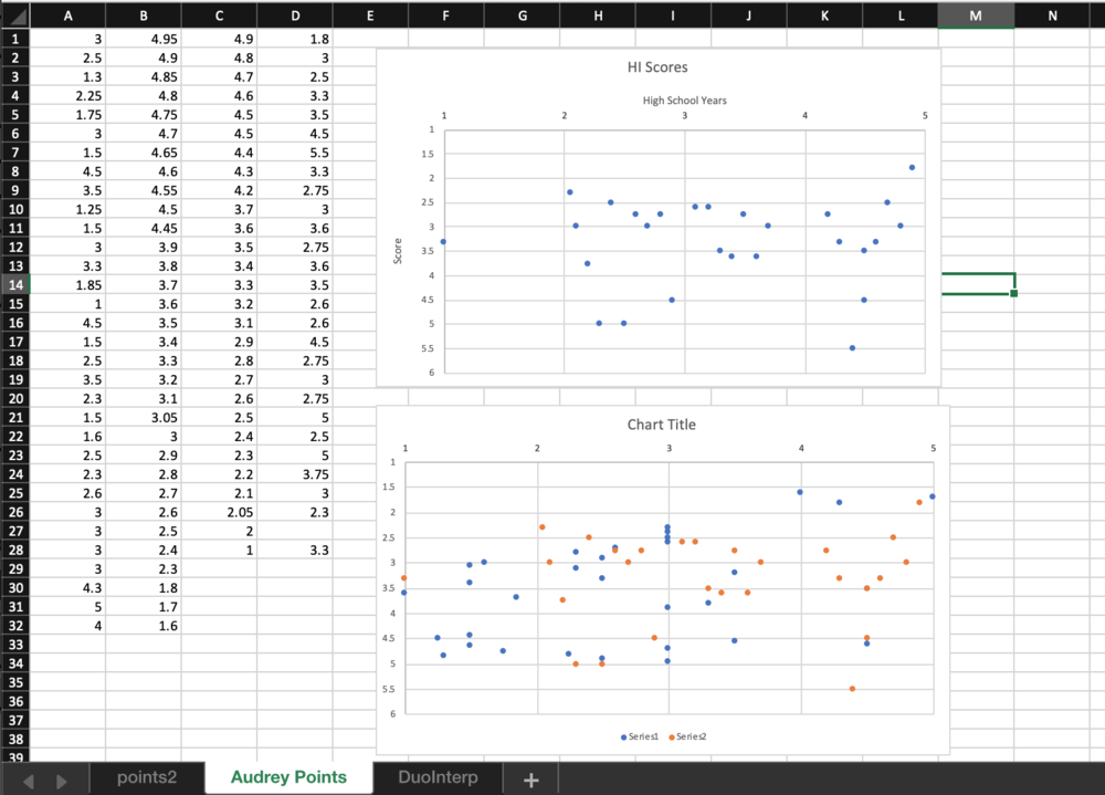 I used excel to clean and organize my data and look for visual trends.