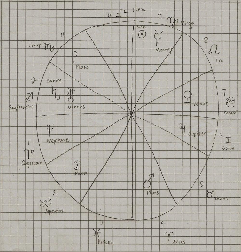 Here's my husband's natal chart.