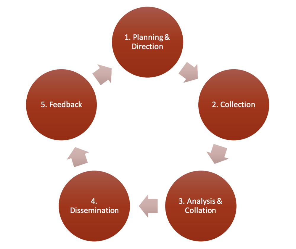 intelligence cycle The intelligence cycle is the process of developing raw information into finished intelligence for consumers to use in decision making and action the cycle has seven steps, each of which drives the next step in the process.