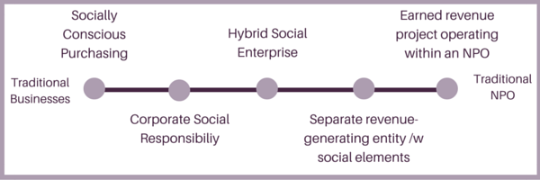 Social Enterprise Continuum