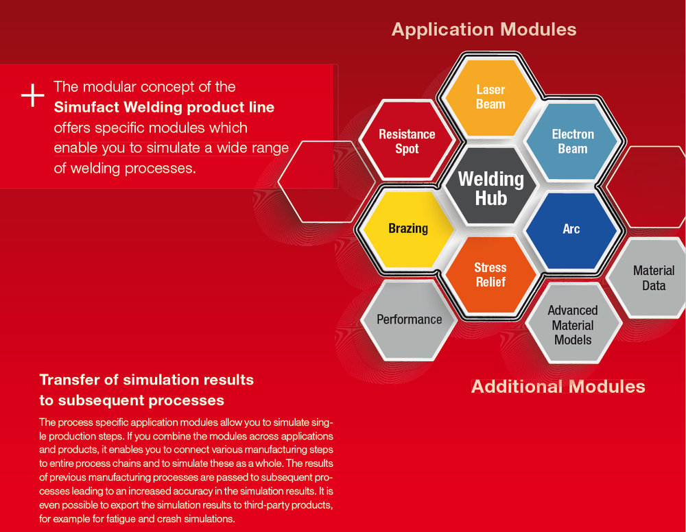 Reach your aim more quickly with process specific functions - Simufact Welding has a modular architecture. The modular concept helps you choose the relevant functions that most exactly fit to your manufacturing processes. Simufact Welding consciously sets apart from competitor's products by offering deeper process specified functions, rather than following the approach of having 'general-purpose-tools' that cover all functions.The dedicated Application Modules provide you process specific functionalities for all areas of welding processes. The modules allow for the simulation of single manufacturing steps and can be combined to simulate entire process chains. Additional modules offer you a wide range of further valuable functions for the daily use of the software.