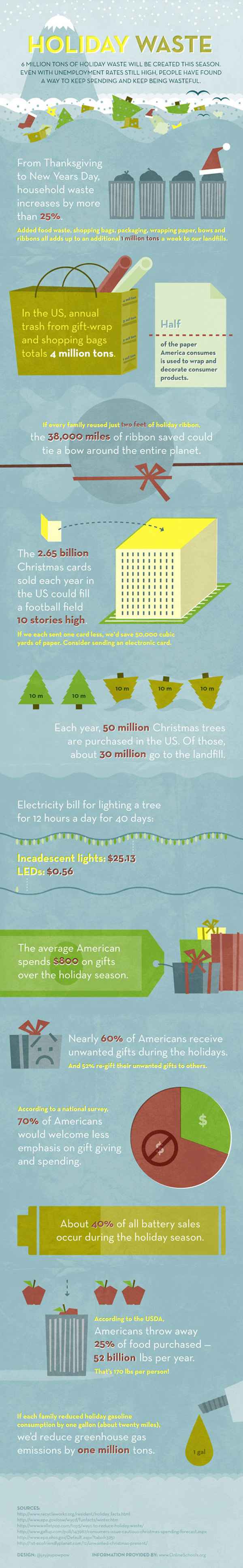holiday-waste-infographic600
