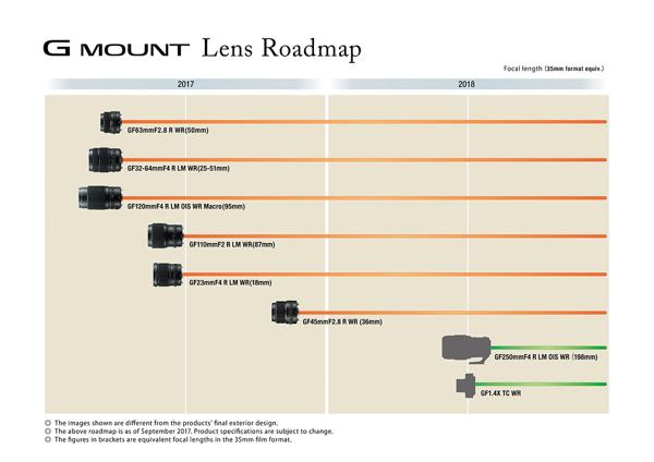 05_Objektiv-Roadmap GFX Mittelformatsstem.jpg