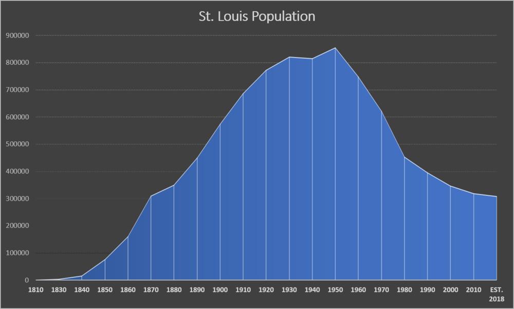 Census Plot.png