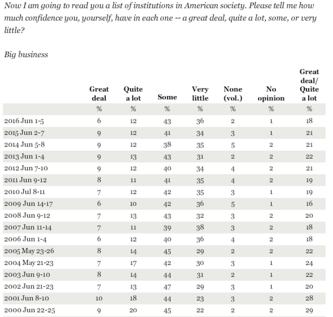 GALLUP ... More data  here
