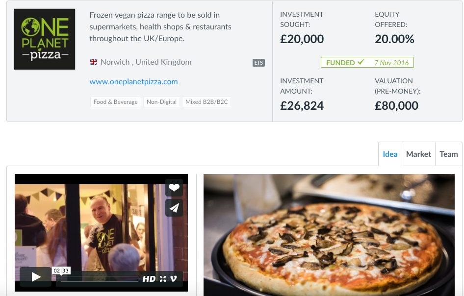 One Planet Pizza achieved their crowdfunding target within a month of launching