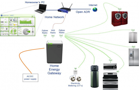 Above is an example of how a Smart Grid works. All of your appliances in your home connect to your Home Energy Gateway. In turn, your Home Energy Gateway connects to the Internet via a router and uploads all of your energy usage statistics to the Internet. It is then possible to use a computer to view all of your usage statistics online.