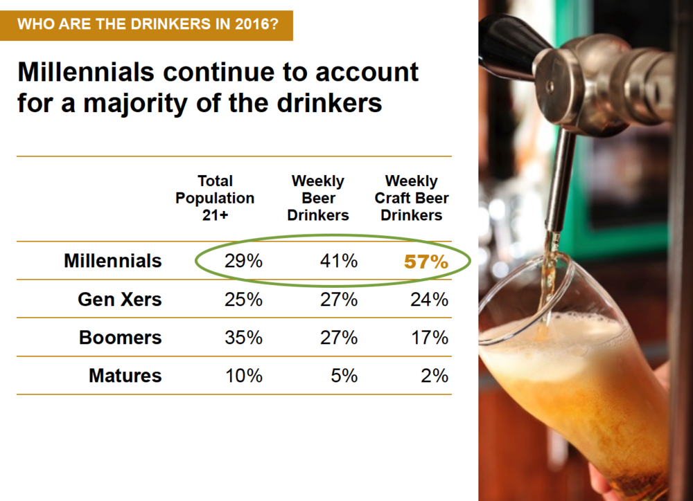 Source: https://www.brewersassociation.org