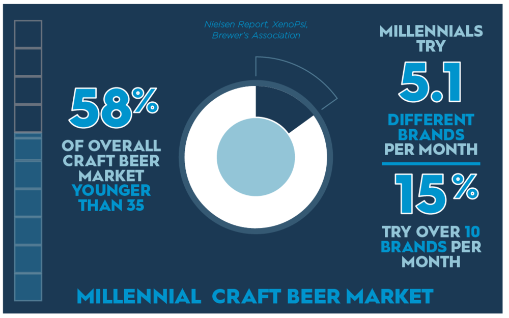 Source: https://www.craftbrewingbusiness.com