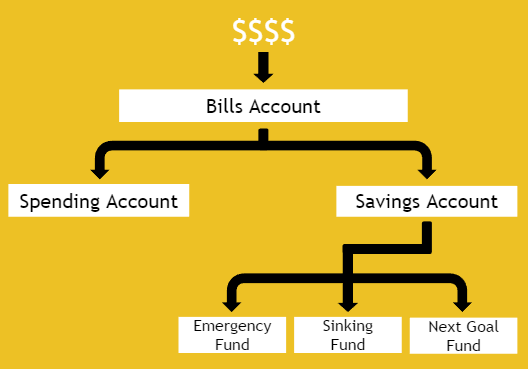 Bank Account flow chart.png