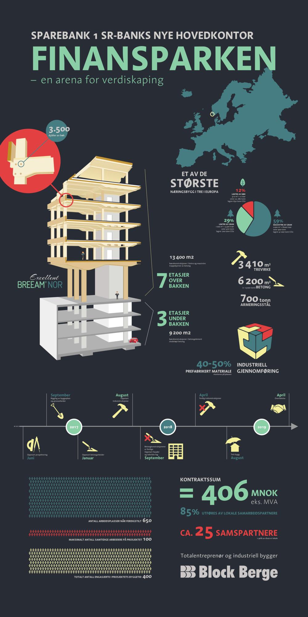 Infografikk som viser nøkkelinformasjon om Finansparken