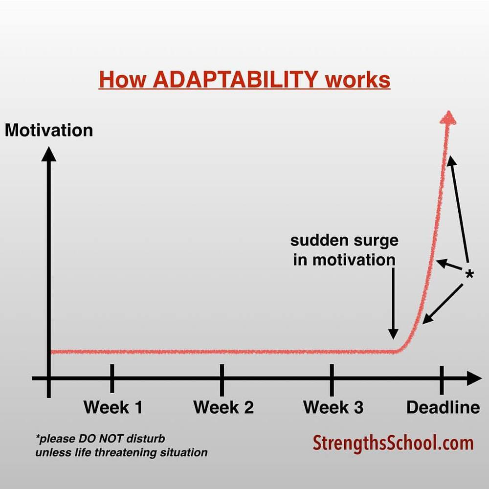"#StrengthsFinder #Adaptability in the form many in #Singapore who went through A.Maths can relate - Graphs    I have the StrengthsFinder talent 'Adaptability' & decided to draw a graph for the more visual learners about the possible correlation between Motivation and Adaptability    And just to share some insight from Victor @victor_seet     A person like myself who is low on Adaptability (#30) might interpret the actions of those with Adaptability and feel this graph is basement manifestation. I've learnt that my lenses often judge this group of people because I value work to be completed as soon as possible. It is likely that someone like me ""judges"" this behavior to be procrastination. As I now respect what people with high Adaptability bring to a team, I have since changed my perspectives and now am learning how to work with those with Adaptability. I personally think one of the polar opposite theme (in terms of motivation) is Achiever. And since Achiever is the most common theme, it is technically possible that many view this behavior to be a basement manifestation    I'm sure many people who work closely with those with Adaptability will resonate with the finalizing of route at the ""last minute"". And having Adaptability is not an excuse to be unprepared    Interestingly, the idea of ""how prepared is enough?"" is quite subjective, depending on our talent filter. I think a person with Deliberative might value preparation a tad more than most others. Maybe we should also evaluate ""how much more spontaneous we can be!"" I enjoy watching the spontaneity of young kids. My Adaptability is low (#30). I often envy those who can be spontaneous so easily.    By the way, I think you are right in saying this is a slice. The main point of this graph is to map out the correlation between motivation and deadline. The pic tells the side of the story of how people with Adaptability are motivated. The graph doesn't say whether the person can be more prepared.     #StrengthsQuest #StrengthsSchool #StrengthsFinderSG #Asia #HumanResource #Gallup #SelfImprovement #SelfDevelopment #TrainingAndDevelopment #StrengthsFinderCoach    Jason Ho • SouthEast Asia's 1st StrengthsFinder Coach"