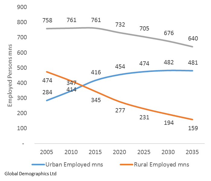 Historic and Projected Size and Trend of Urban and Rural Labour Force.