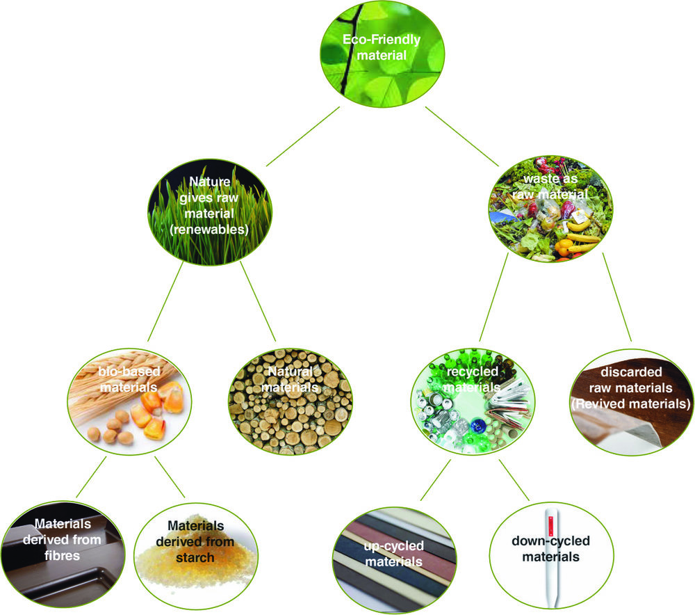 Division of Eco-Friendly Materials