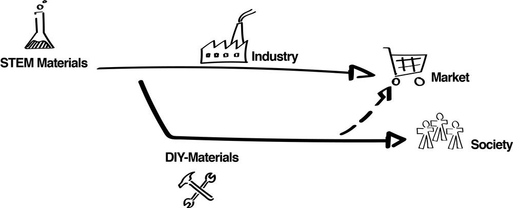 DIY-Materials as an alternative to traditional materials developed by science.