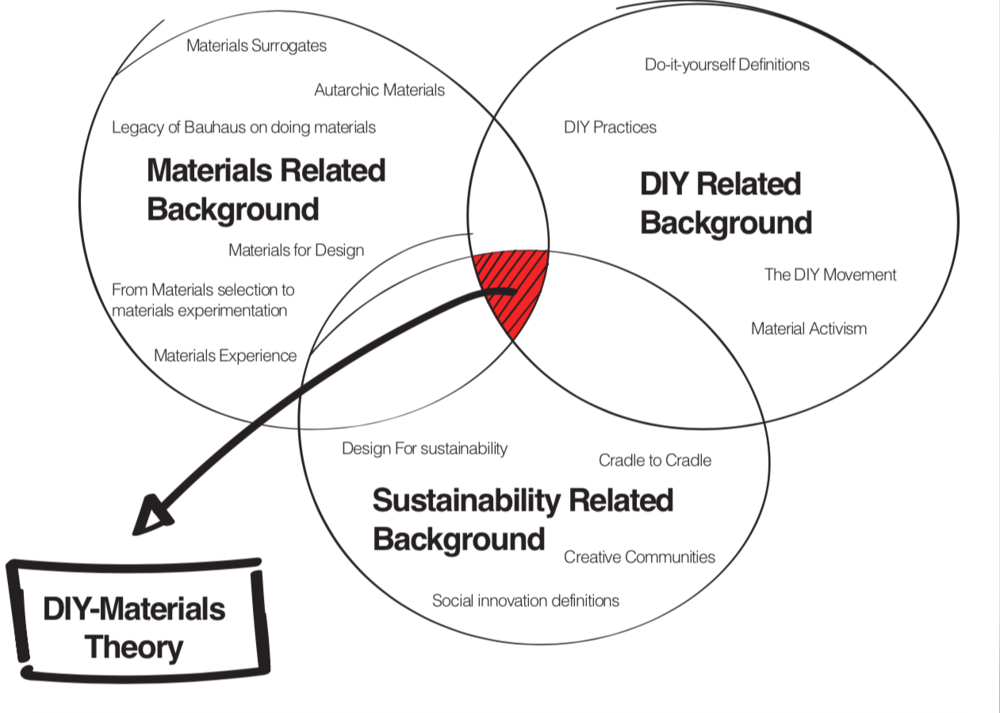 The three macro areas of research and where the DIY-Materials Theory is placed.