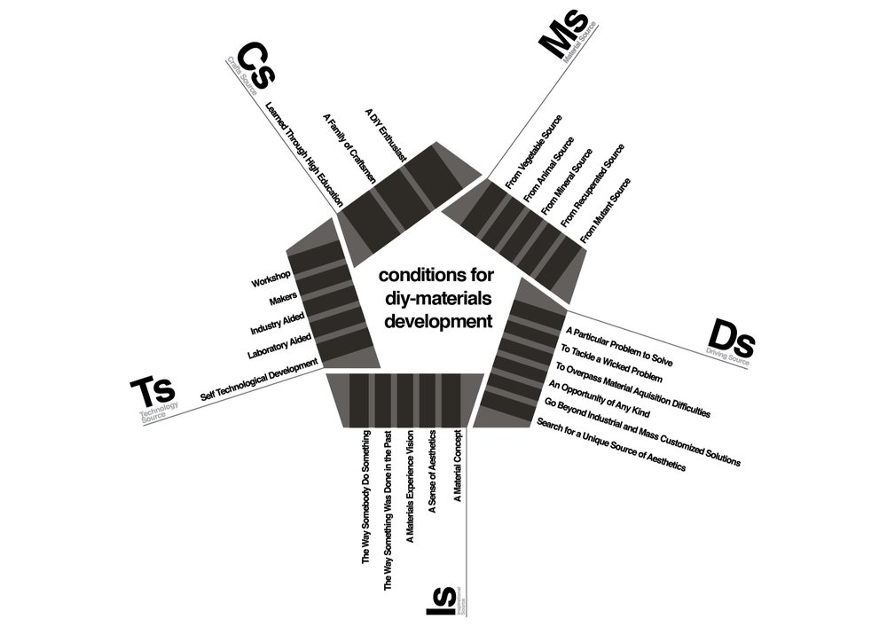 Pentagon instrument with the different motivations for DIY-Materials by designers.