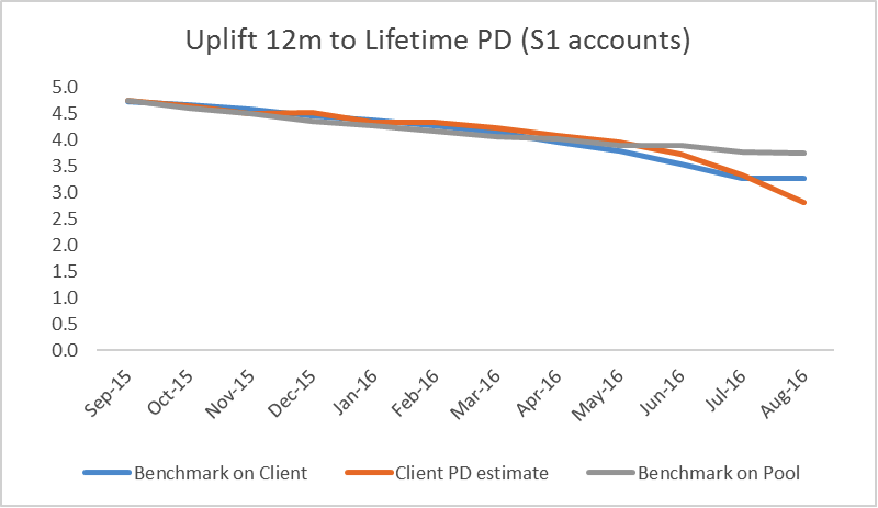 IFRS9 Benchmarking - Uplift 12 months to Lifetime PD