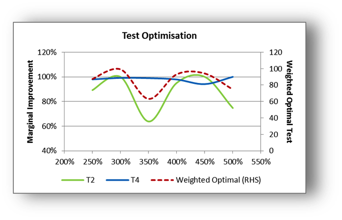 Test Optimisation Graph - Weighted Optimal Test vs Marginal Improvement