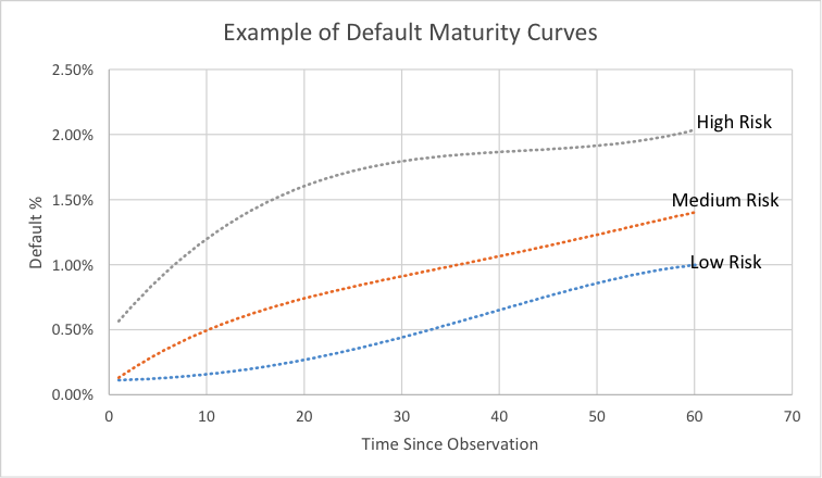 Example of Default Maturity Curves - Graph