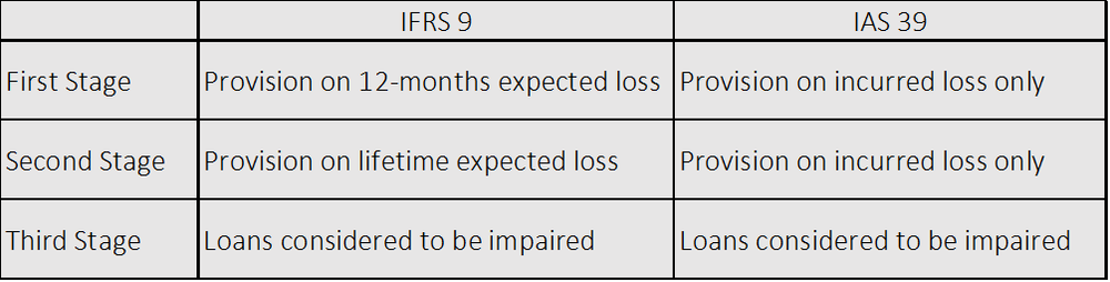 Table - Impact of IFRS9 on the Banking Sector