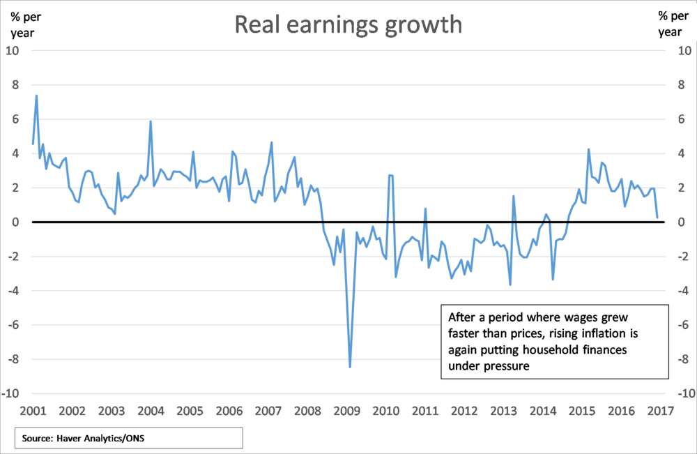 Chart 1: Real Earnings Growth