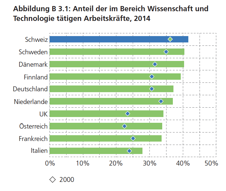 Mehr als 40% der Berufstätigen in der Schweiz sind in Wissenschaft und Technologie tätig. Die höchste Quote weltweit! (Quelle: Forschungsbericht der Kommission für Technologie und Innovation)