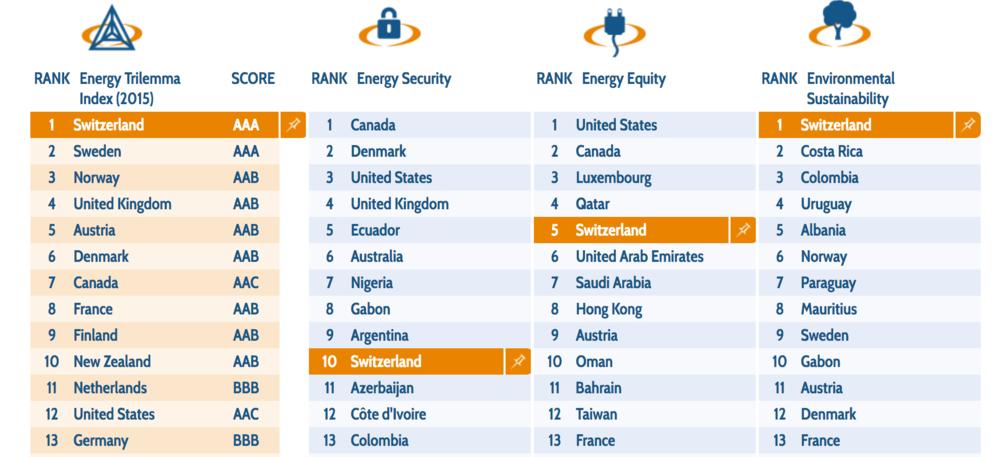 Die Schweizer Energieversorgung wurde vom World Energy Council als die insgesamt beste der Welt bewertet (Stand: April 2016). Der Grund ist das weitgehend CO2-freien Stromerzeugungssystem bestehend aus Wasserkraft und Kernkraft. Ein vorzeitiger Ausstieg aus der Kernenergie gefährdet diese Spitzenposition.