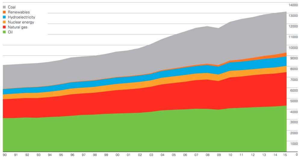 Der weltweite Energieverbrauch wird zu 85% mit fossilen Brennstoffen gedeckt. CO2-frei oder CO2-neutral sind lediglich die Kernenergie (gelb), die Wasserkraft (blau) und die Erneuerbaren Energien (orange). Wenn wir den Verbrauch von Kohle (grau) und Öl (grün) senken wollen, dann geht das nur mit einem massiven Ausbau von allen CO2-freien Quellen: Wasserkraft, neue Erneuerbare und Kernenergie. (Grafik: BP)