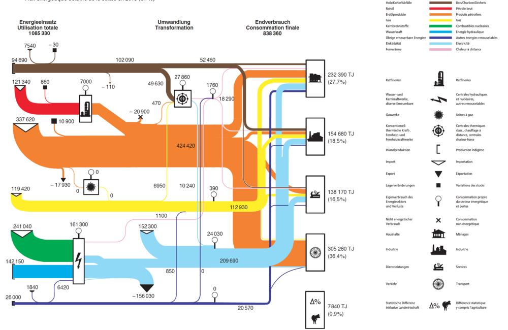 Der Transport betankt durch Erdölprodukte (orange) macht 36.4% des Endenergieverbrauchs aus und stösst dabei sehr viel CO2 aus. Der mit Wasserkraft (dunkelblau) und Kernbrennstoffen (grün!) erzeugte Strom versorgt Haushalte, Industrie und Dienstleistungen mit CO2-freiem Strom (hellblau). Auch der Transport sollte umgestellt werden! (Quelle Grafik: Schweizerische Gesamtenergiestatistik)