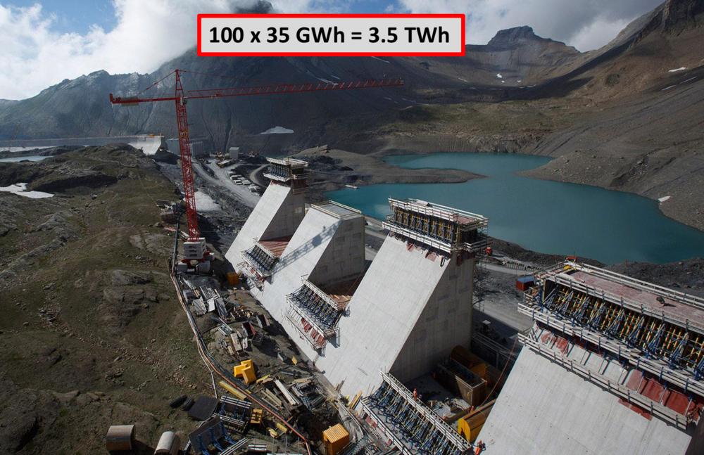 Angenommen, die Schweiz würde 14 GW an Photovoltaik zubauen, müssten mindestens 3.5 TWh Strom zusätzlich vom Sommer auf den Winter gespeichert werden. Diese Menge entspricht der Speicher und Turbinierkapazität von 100 Mal dem Muttsee