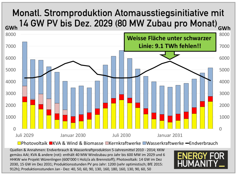 _Monatliche Stromproduktion AAI mit 14 GW PV bis Dez 2029.png