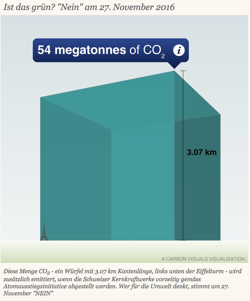 54 Millionen Tonnen CO2.png