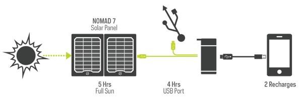 Flip 20 Charging | Tiny House Solar Kit| Tiny Life Supply.jpg