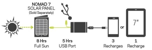 Flip 30 Charging | Tiny House Solar Kit | Tiny Life Supply.jpg