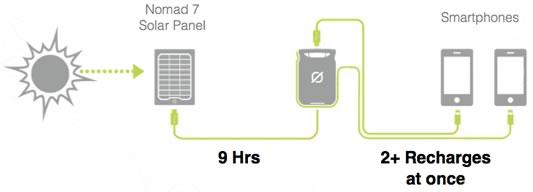 Venture 30 Charging | Tiny Solar Generator | Tiny Life Supply.jpg