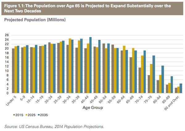 Chart: Growth of Over 65 Population