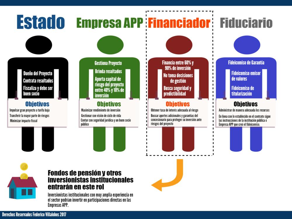 Fondos de Pension Participacion