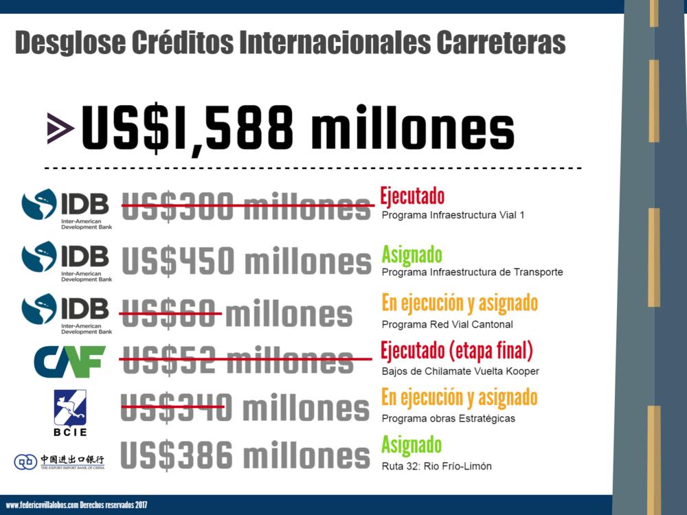 Créditos Internacionales Carreteras