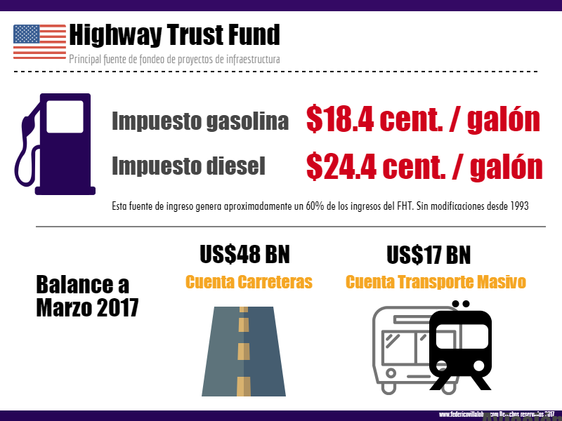 Highway Trust Fund