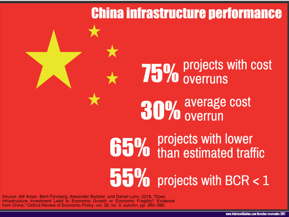 China Infrastructure