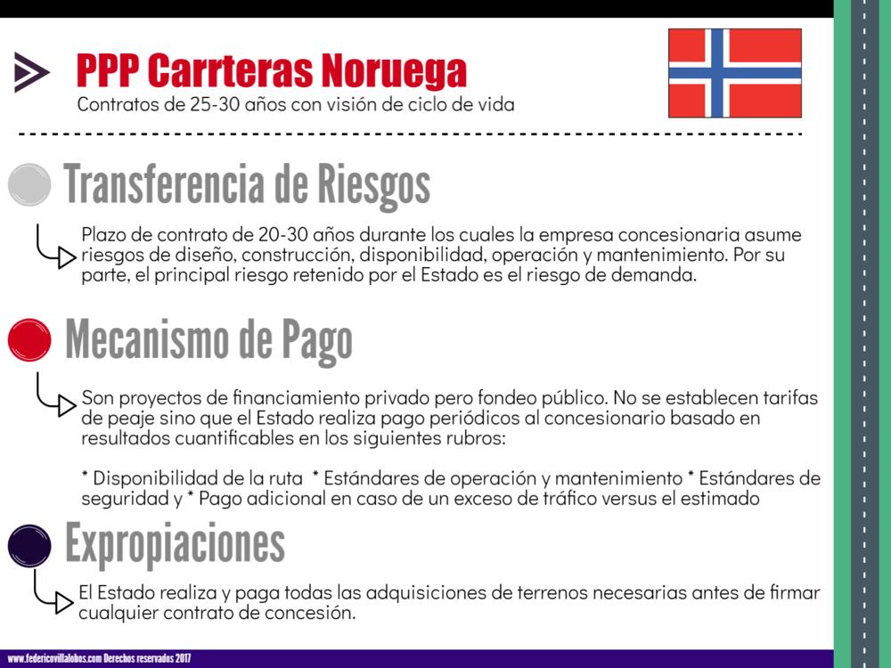 Noruega PPP
